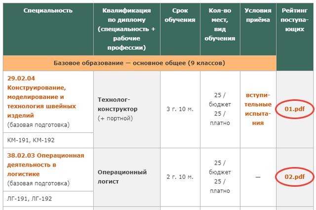 Рейтинг поступающих (пример), МТКС